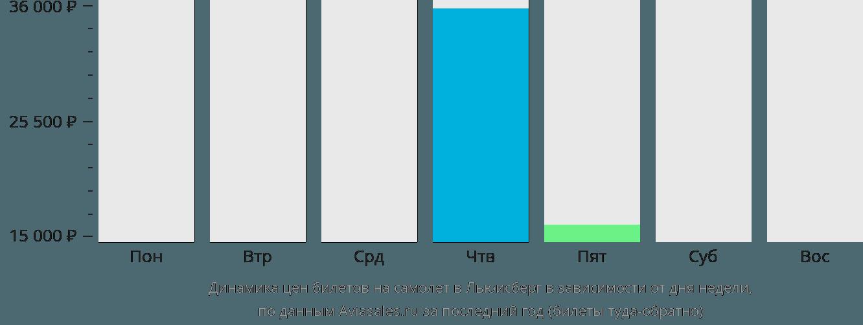 Динамика цен билетов на самолет в Льюисберг в зависимости от дня недели