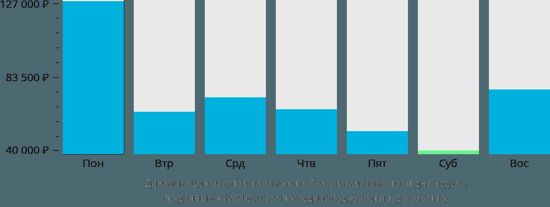 Динамика цен билетов на самолет в Лхасу в зависимости от дня недели