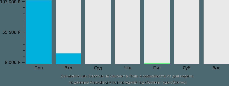 Динамика цен билетов на самолет в Лоян в зависимости от дня недели