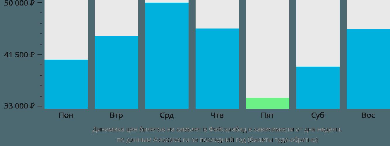 Динамика цен билетов на самолет в Фейсалабад в зависимости от дня недели