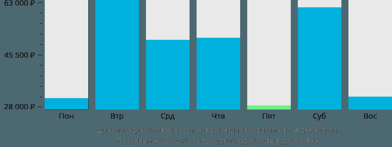 Динамика цен билетов на самолёт в Лонгйир в зависимости от дня недели