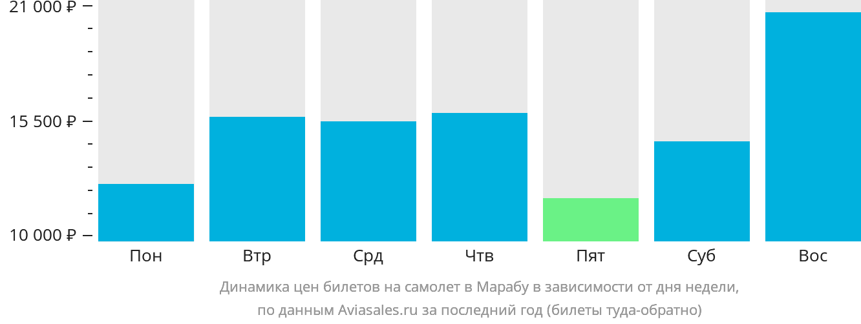Динамика цен билетов на самолет Мараба в зависимости от дня недели