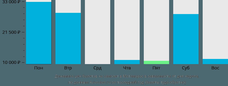 Динамика цен билетов на самолет в Матаморос в зависимости от дня недели