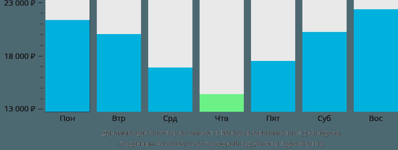 Динамика цен билетов на самолет в Манаус в зависимости от дня недели