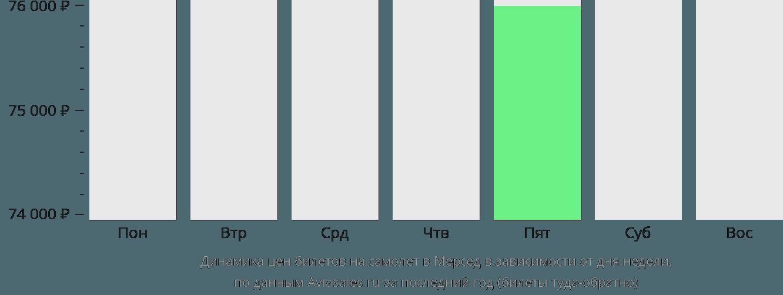 Динамика цен билетов на самолёт в Мерсед в зависимости от дня недели