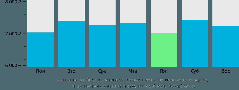Динамика цен билетов на самолет в Махачкалу в зависимости от дня недели