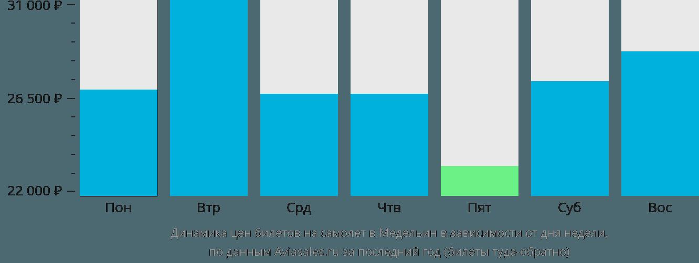 Динамика цен билетов на самолет в Медельин в зависимости от дня недели