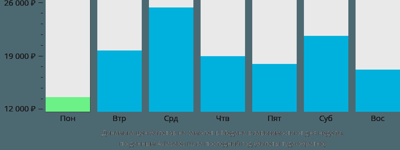 Динамика цен билетов на самолет в Медана в зависимости от дня недели