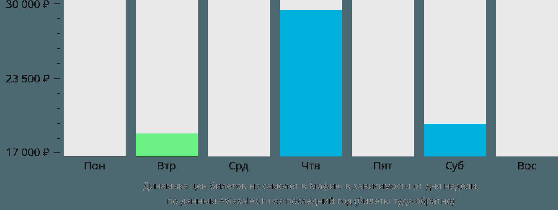 Динамика цен билетов на самолёт в Мафию в зависимости от дня недели