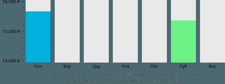 Динамика цен билетов на самолет Маунт Гамбиер в зависимости от дня недели
