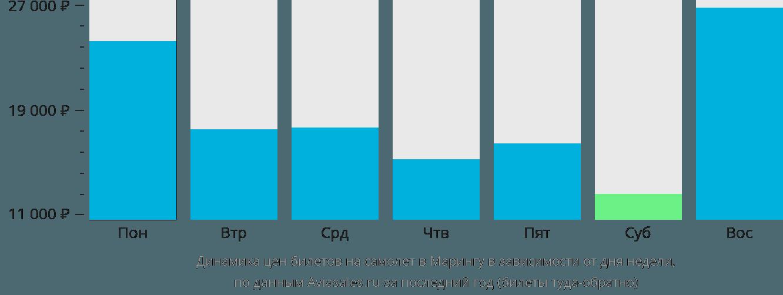 Динамика цен билетов на самолет Маринга в зависимости от дня недели