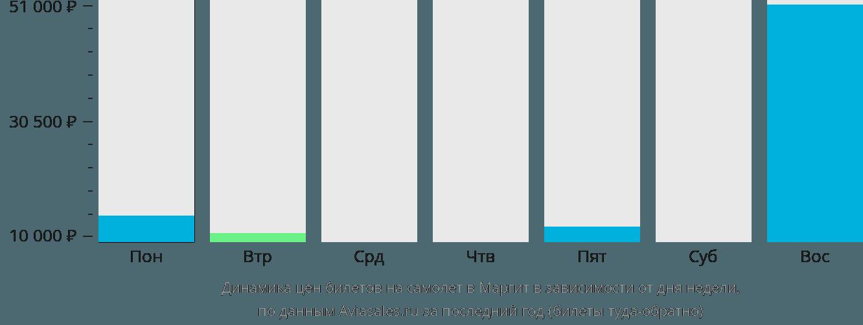 Динамика цен билетов на самолет в Маргит в зависимости от дня недели