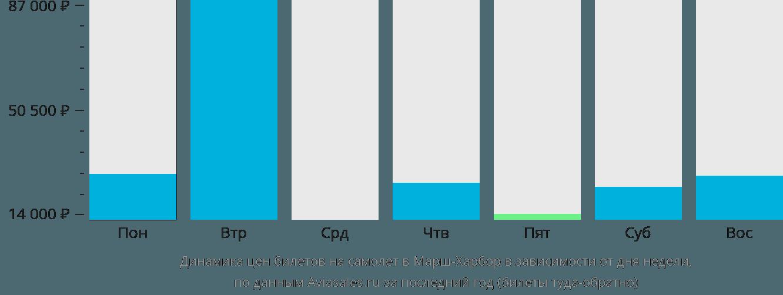 Динамика цен билетов на самолет в Марш-Харбор в зависимости от дня недели