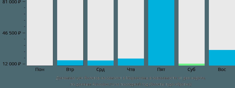 Динамика цен билетов на самолет в Мариехамн в зависимости от дня недели