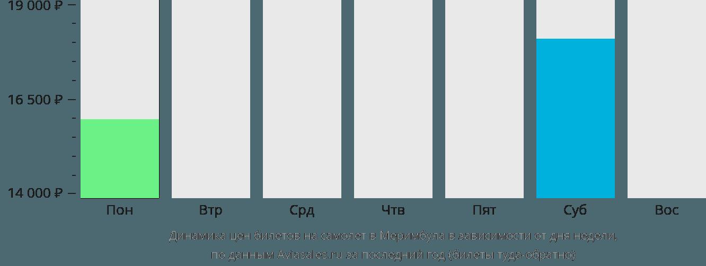 Динамика цен билетов на самолет Меримбула в зависимости от дня недели