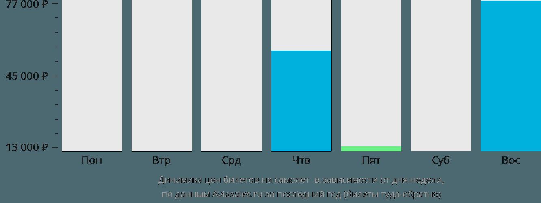 Динамика цен билетов на самолет Мбужи-Майи в зависимости от дня недели