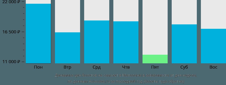 Динамика цен билетов на самолет в Митилини в зависимости от дня недели