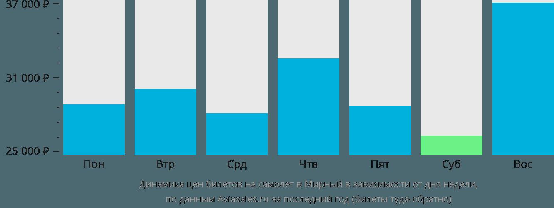 Динамика цен билетов на самолет Мирный в зависимости от дня недели