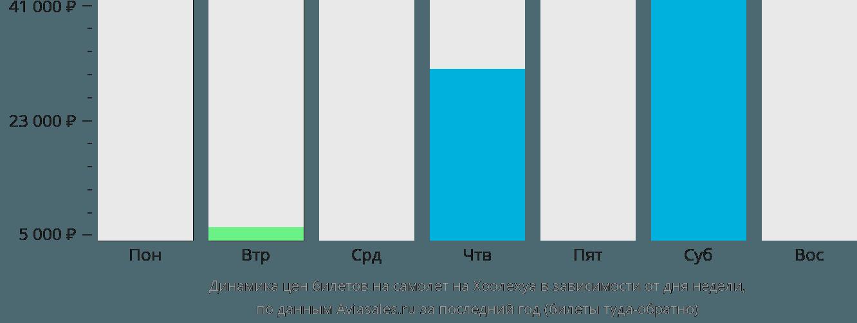 Динамика цен билетов на самолёт в Каунакакаи в зависимости от дня недели