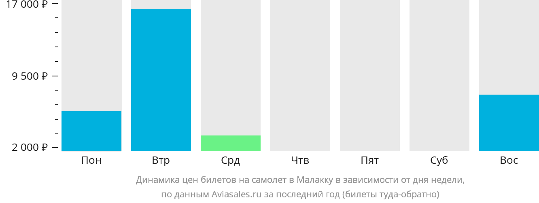 Динамика цен билетов на самолет Мелака в зависимости от дня недели