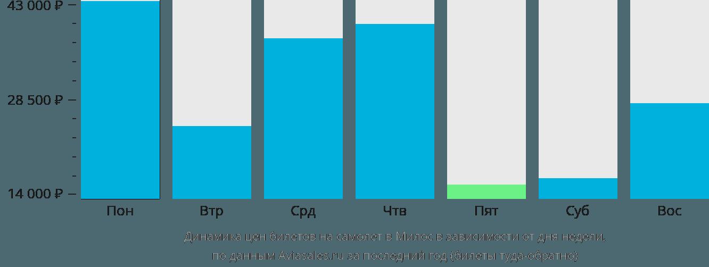 Динамика цен билетов на самолёт в Милос в зависимости от дня недели