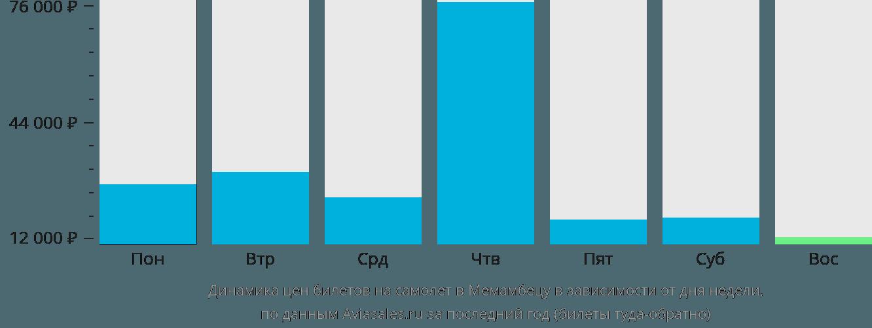 Динамика цен билетов на самолет в Меманбетсу в зависимости от дня недели