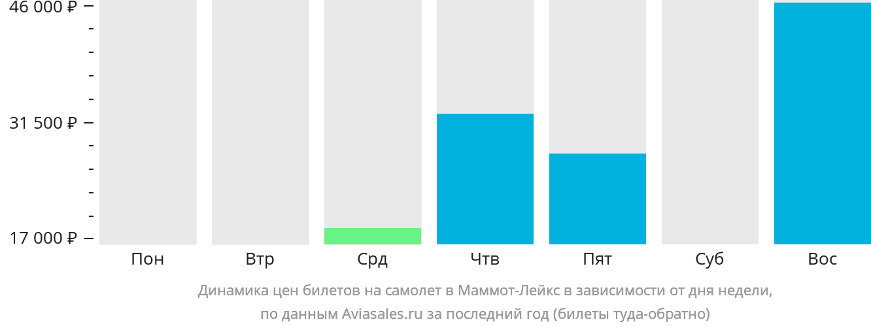 Динамика цен билетов на самолет в Маммот Лейкс в зависимости от дня недели