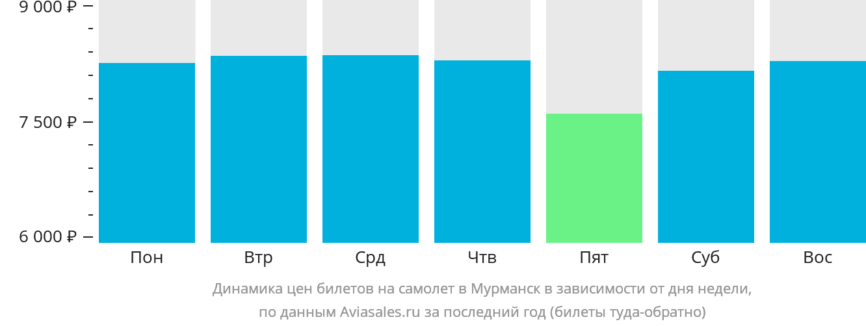 Динамика цен билетов на самолет в Мурманск в зависимости от дня недели