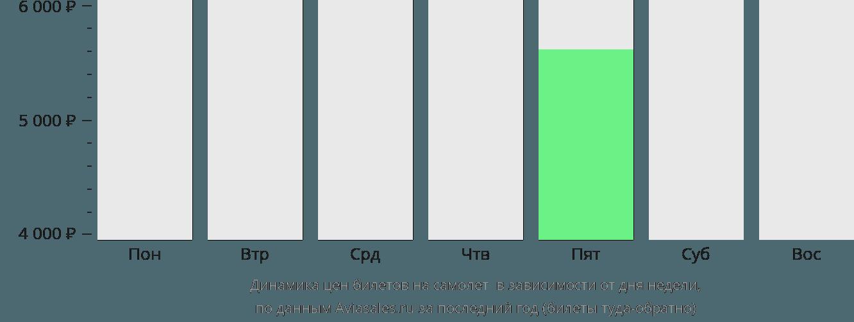 Динамика цен билетов на самолет Маио в зависимости от дня недели