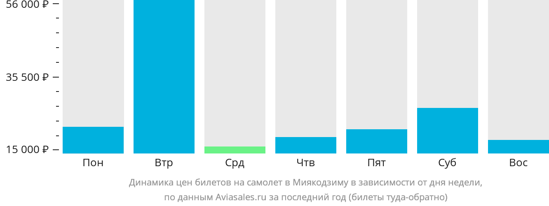 Динамика цен билетов на самолет в Миякодзиму в зависимости от дня недели