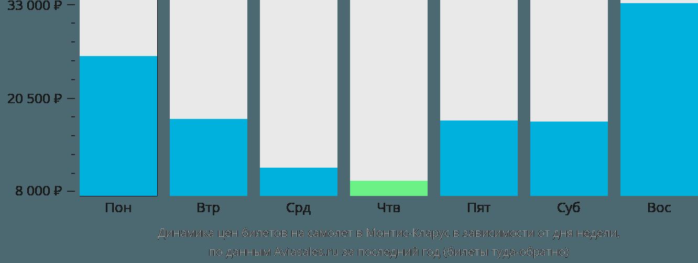 Динамика цен билетов на самолет в Монтис-Кларус в зависимости от дня недели