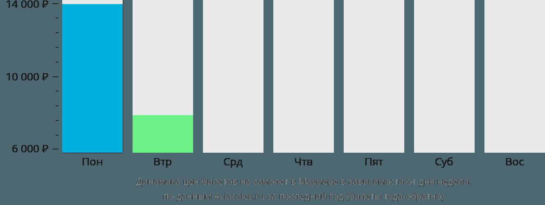 Динамика цен билетов на самолет в Маумере в зависимости от дня недели