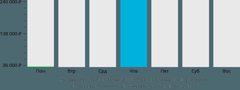 Динамика цен билетов на самолёт в Моранбу в зависимости от дня недели