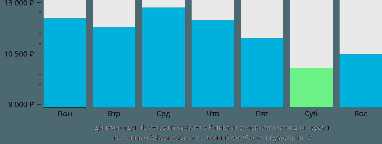 Динамика цен билетов на самолет в Катиклан в зависимости от дня недели