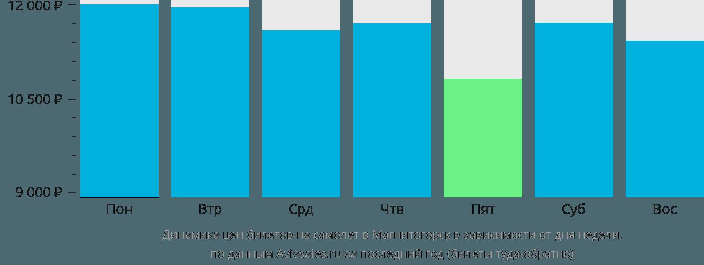 Динамика цен билетов на самолет в Магнитогорск в зависимости от дня недели