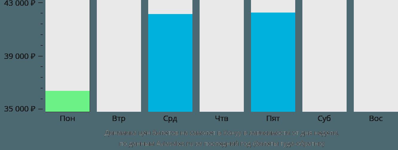 Динамика цен билетов на самолет Хонуу в зависимости от дня недели