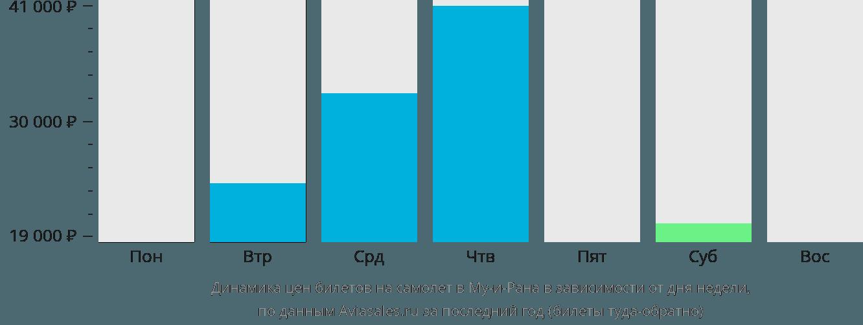 Динамика цен билетов на самолет в Му-и-Рана в зависимости от дня недели