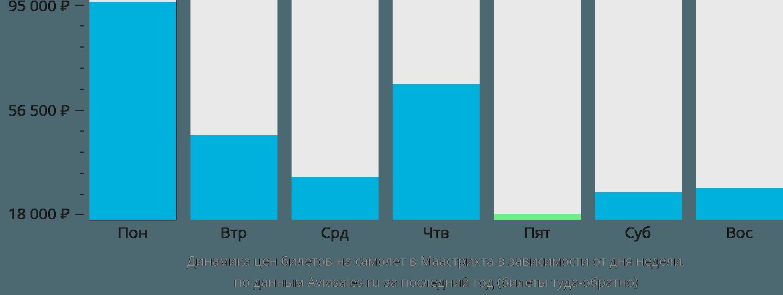 Динамика цен билетов на самолет в Маастрихта в зависимости от дня недели
