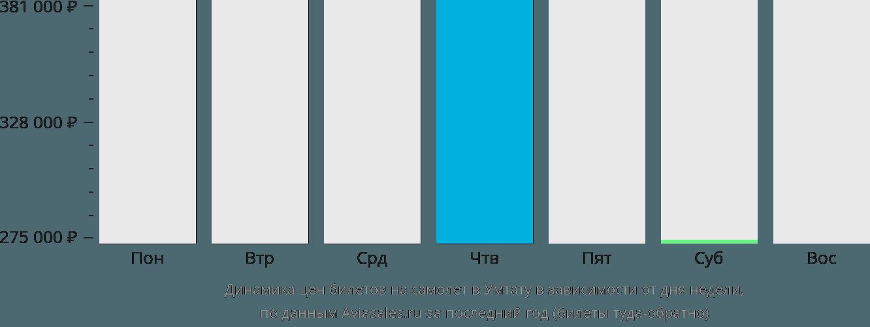 Динамика цен билетов на самолёт в Умтату в зависимости от дня недели