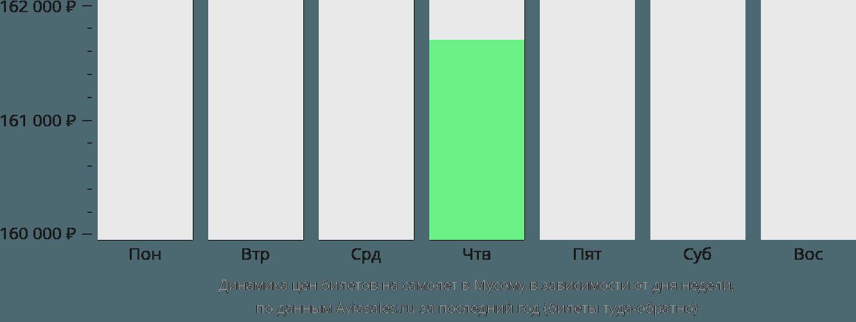 Динамика цен билетов на самолёт в Мусому в зависимости от дня недели