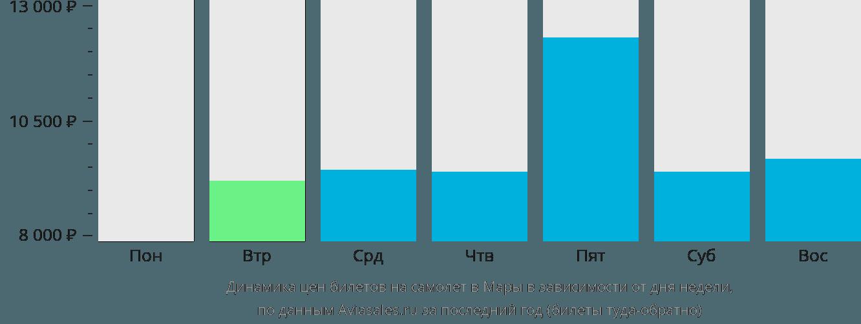 Динамика цен билетов на самолет в Мару в зависимости от дня недели