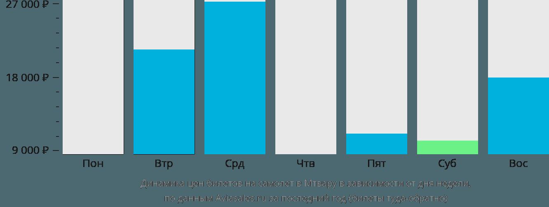 Динамика цен билетов на самолет в Мтвару в зависимости от дня недели