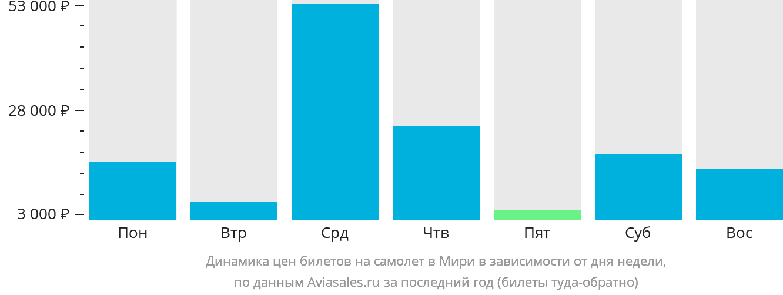 Динамика цен билетов на самолет Мири в зависимости от дня недели