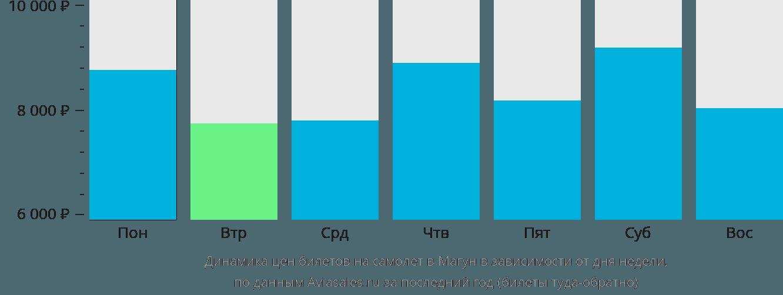 Динамика цен билетов на самолет в Магун в зависимости от дня недели