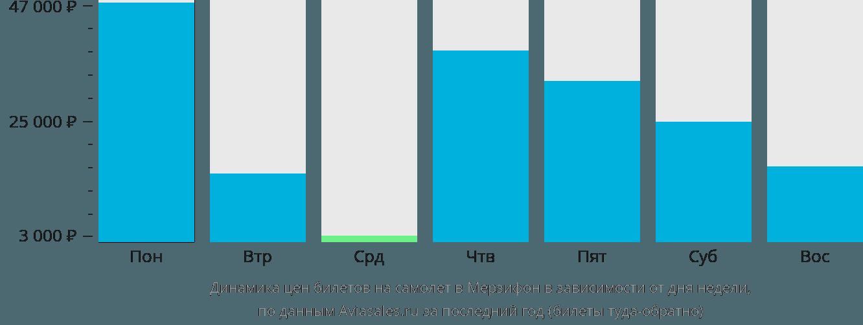 Динамика цен билетов на самолет в Амасья в зависимости от дня недели