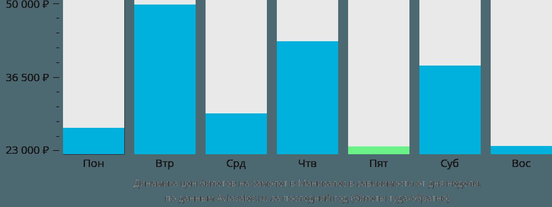 Динамика цен билетов на самолет в Манисалес в зависимости от дня недели