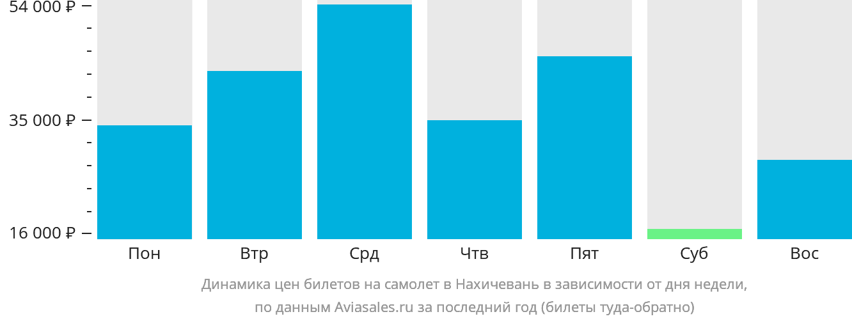Динамика цен билетов на самолет в Нахичевань в зависимости от дня недели
