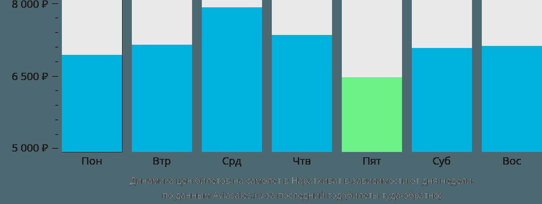 Динамика цен билетов на самолет в Наратхиват в зависимости от дня недели