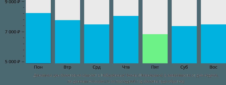 Динамика цен билетов на самолёт в Набережные Челны (Нижнекамск) в зависимости от дня недели