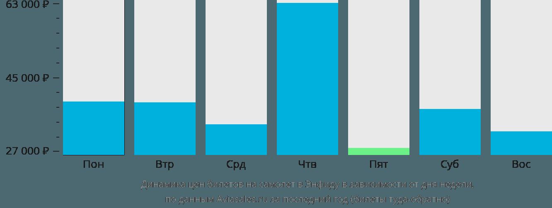 Динамика цен билетов на самолет в Энфиду в зависимости от дня недели